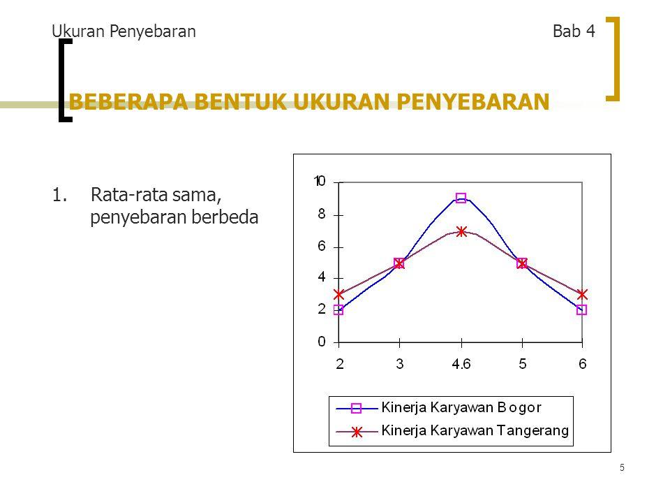 26 OUTLINE Pengertian Statistika Penyajian Data Ukuran Penyebaran Ukuran Pemusatan Angka Indeks Deret Berkala dan Peramalan Range, Deviasi Rata-rata, Varians dan Deviasi Standar untuk Data Tiidak Berkelompok dan Berkelompok Karakteristik, Kelebihan, dan Kekurangan Ukuran Penyebaran Ukuran Penyebaran Lain (Range Inter-Kuartil, Deviasi Kuartil) Ukuran Kecondongan dan Keruncingan (Skewness dan Kurtosis) Pengolahan Data Ukuran Penyebaran dengan MS Excel BAGIAN I Statistik Deskriptif Ukuran Penyebaran Bab 4