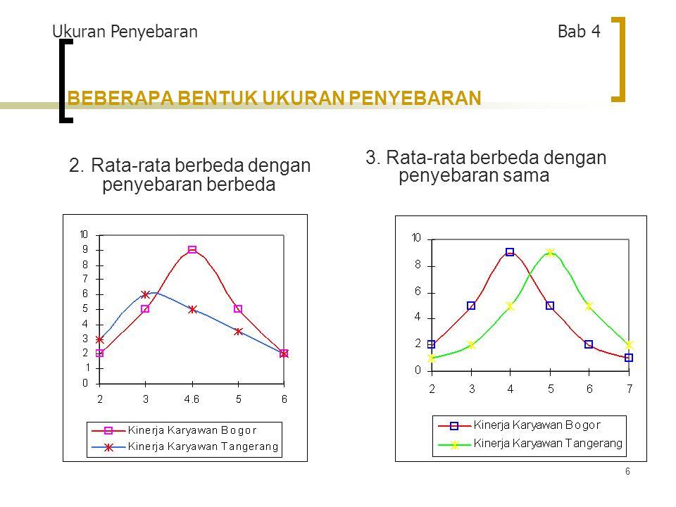 6 2.Rata-rata berbeda dengan penyebaran berbeda 3.