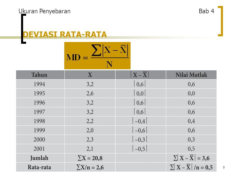 20 UKURAN PENYEBARAN RELATIF c.Koefisien Standar Deviasi RUMUS: Contoh: Pertumbuhan ekonomi negara maju=(0,55/2,5) x 100=22% Jadi koefisien standar deviasi pertumbuhan ekonomi negara maju sebesar 22%, bandingkan dengan Indonesia yang sebesar 42%.