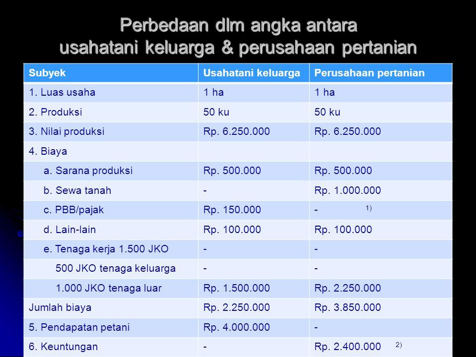 Perbedaan dlm angka antara usahatani keluarga & perusahaan pertanian SubyekUsahatani keluargaPerusahaan pertanian 1.