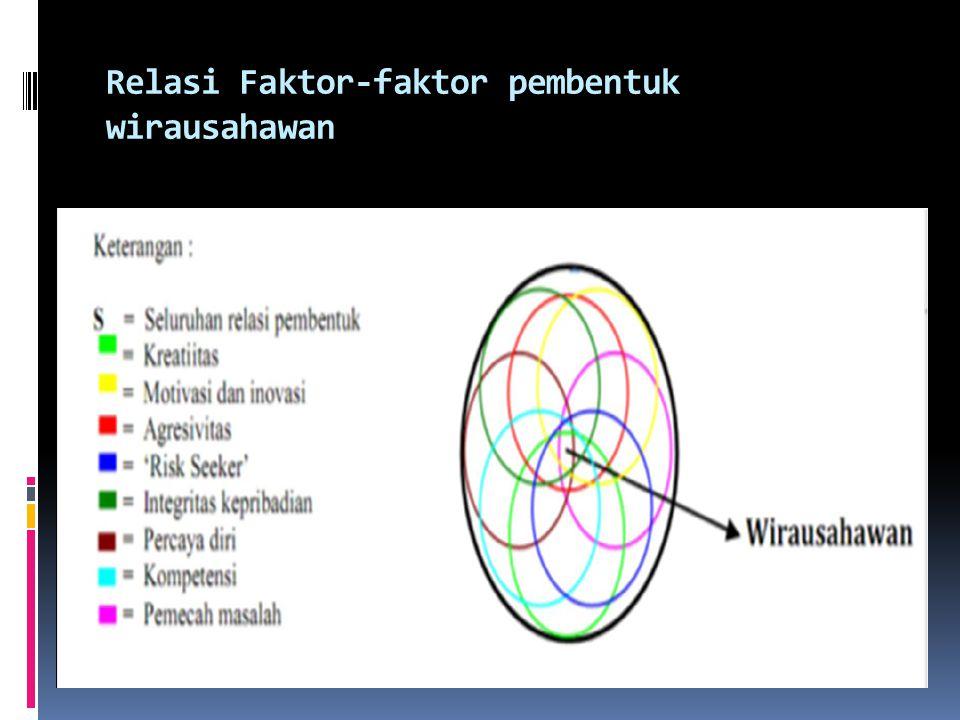 Relasi Faktor-faktor pembentuk wirausahawan