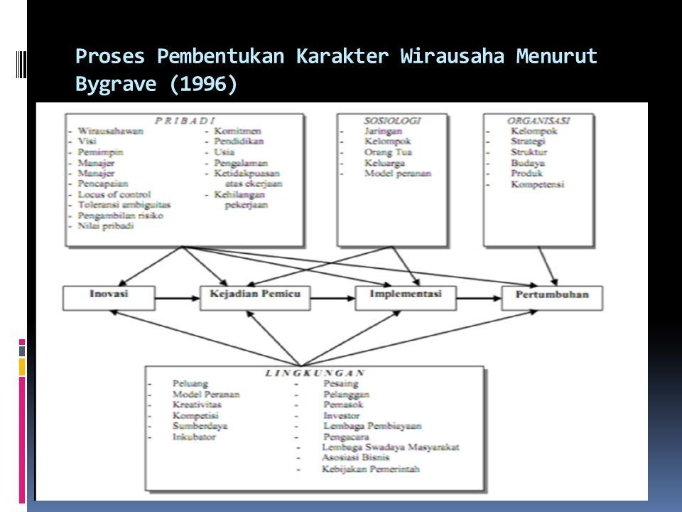  penelitian tentang Standarisasi Tes Potensi Kewirausahaan Pemuda Versi Indonesia; Munawir Yusuf (1999) menemukan adanya 11 ciri atau indikator kewirausahaan,  1.