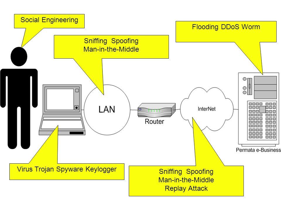 Social Engineering Virus Trojan Spyware Keylogger Flooding DDoS Worm