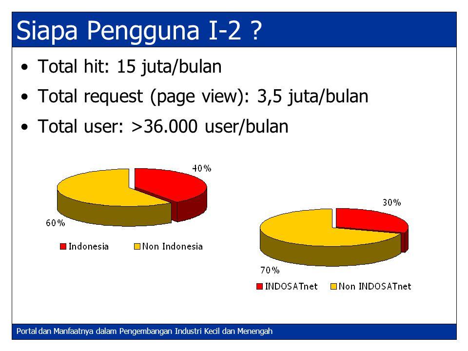 Portal dan Manfaatnya dalam Pengembangan Industri Kecil dan Menengah Siapa Pengguna I-2 ? Total hit: 15 juta/bulan Total request (page view): 3,5 juta