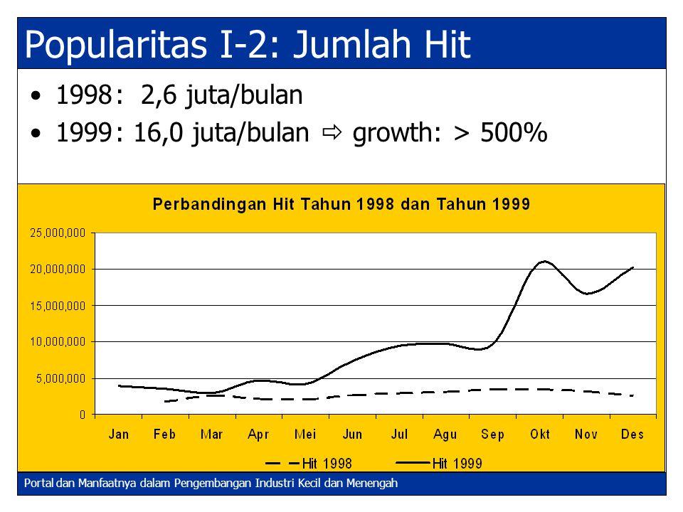 Portal dan Manfaatnya dalam Pengembangan Industri Kecil dan Menengah Popularitas I-2: Jumlah Hit 1998: 2,6 juta/bulan 1999: 16,0 juta/bulan  growth: