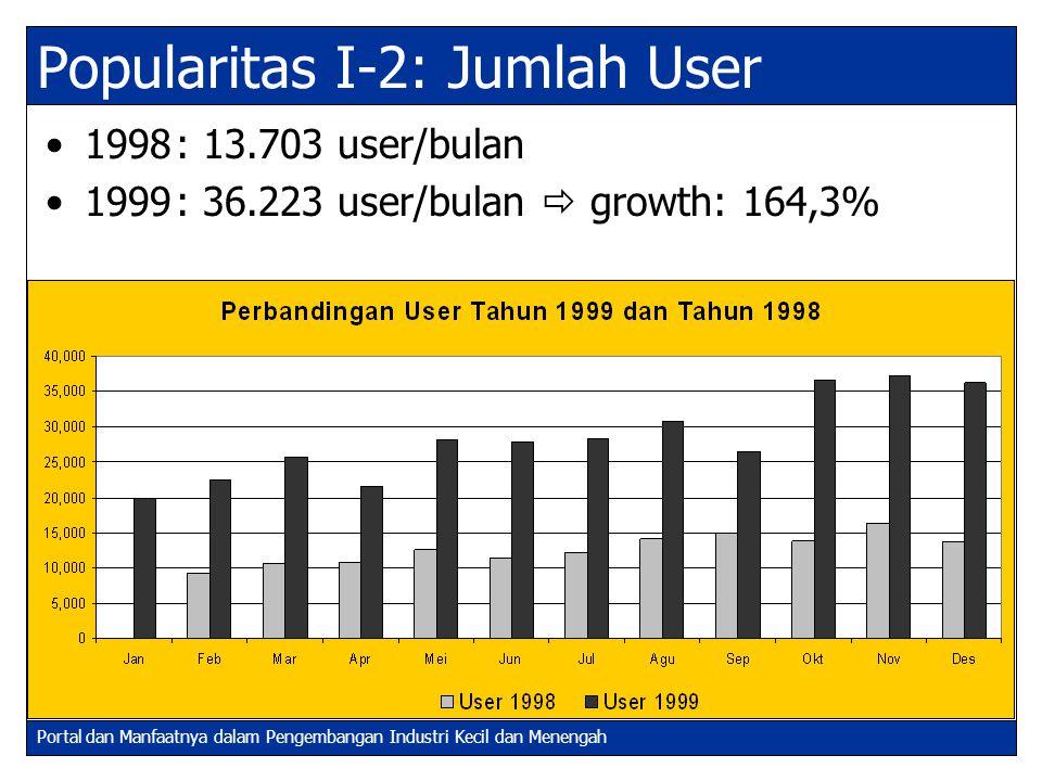 Portal dan Manfaatnya dalam Pengembangan Industri Kecil dan Menengah Popularitas I-2: Jumlah User 1998: 13.703 user/bulan 1999: 36.223 user/bulan  gr