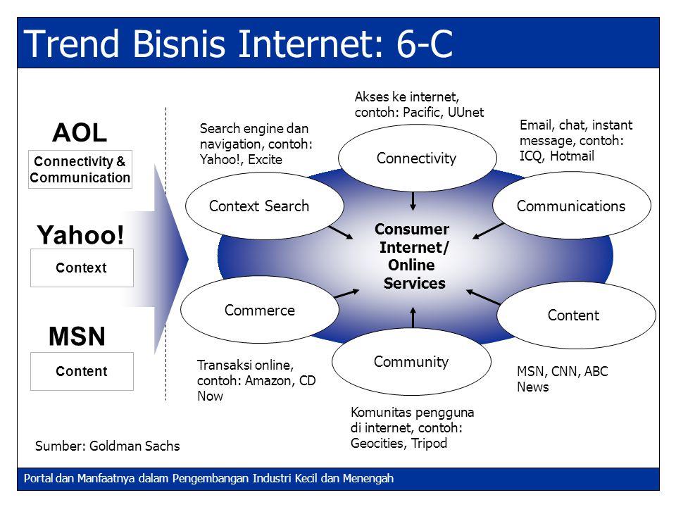 Portal dan Manfaatnya dalam Pengembangan Industri Kecil dan Menengah Trend Bisnis Internet: 6-C Sumber: Goldman Sachs Komunitas pengguna di internet,