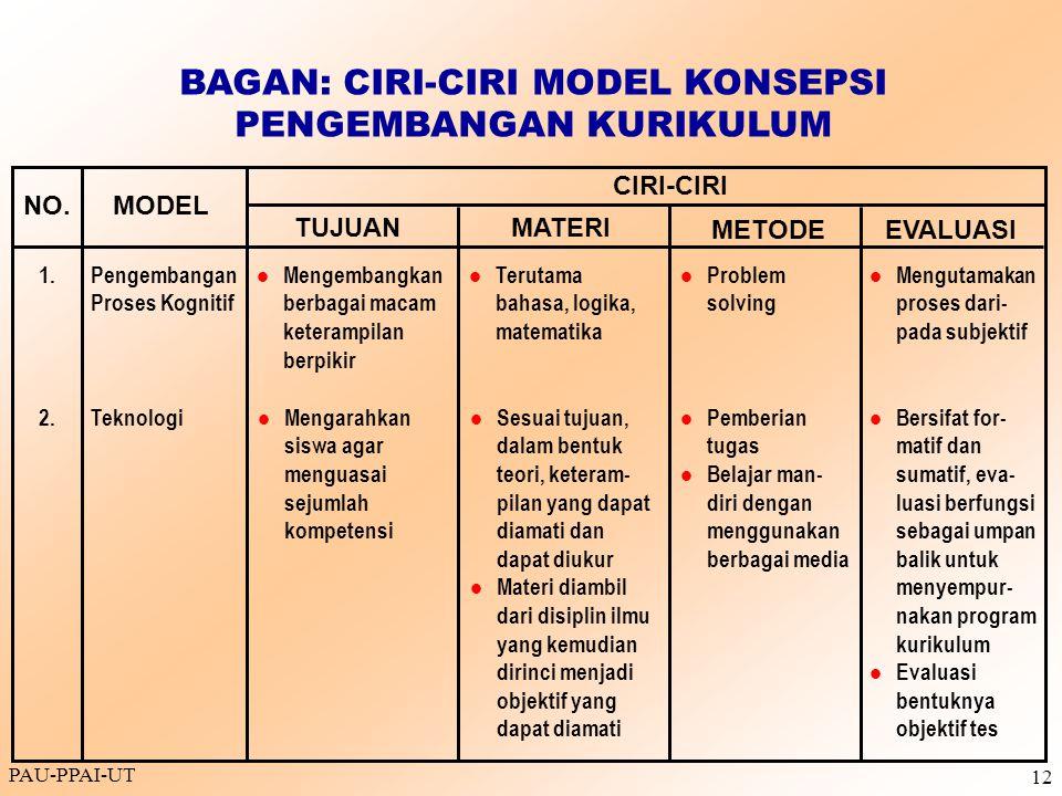 PAU-PPAI-UT 12 BAGAN: CIRI-CIRI MODEL KONSEPSI PENGEMBANGAN KURIKULUM NO.MODEL CIRI-CIRI TUJUANMATERI METODEEVALUASI Pengembangan Proses Kognitif Meng