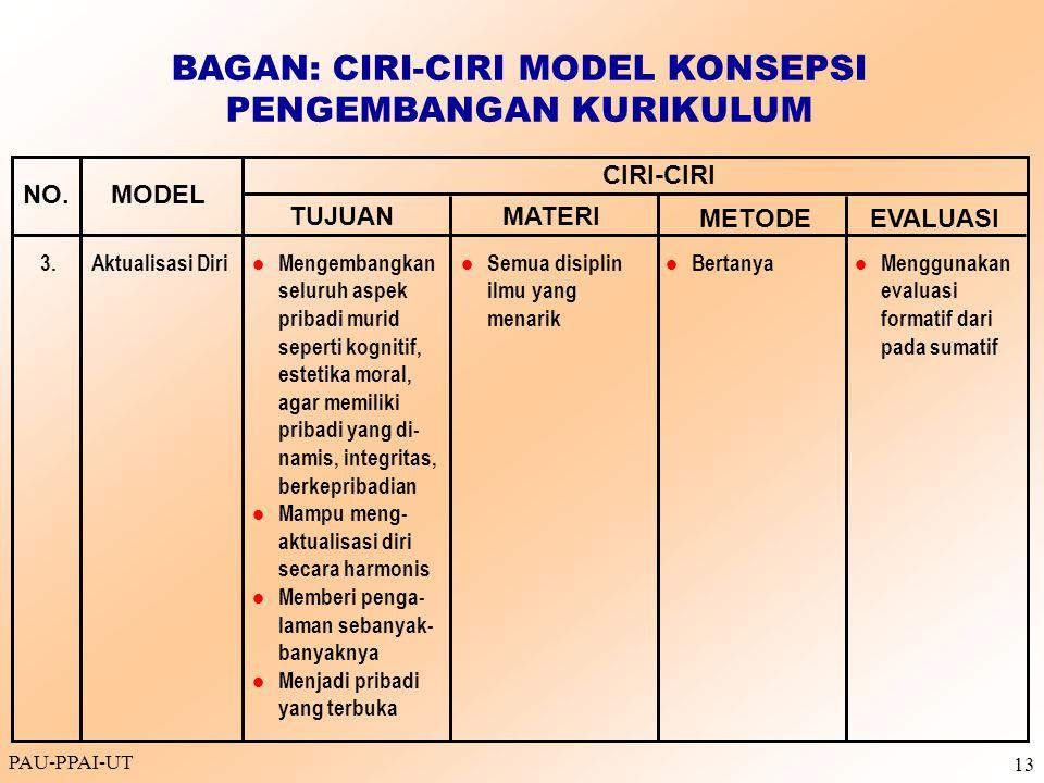 PAU-PPAI-UT 13 Aktualisasi Diri Mengembangkan seluruh aspek pribadi murid seperti kognitif, estetika moral, agar memiliki pribadi yang di- namis, inte