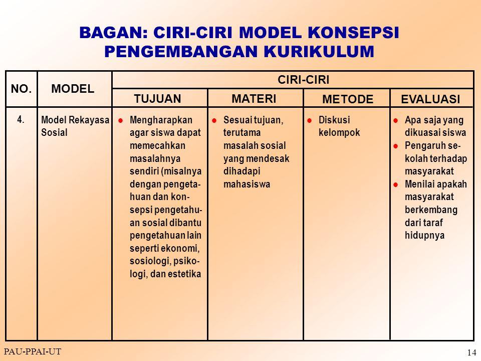 PAU-PPAI-UT 14 Model Rekayasa Sosial Mengharapkan agar siswa dapat memecahkan masalahnya sendiri (misalnya dengan pengeta- huan dan kon- sepsi pengeta