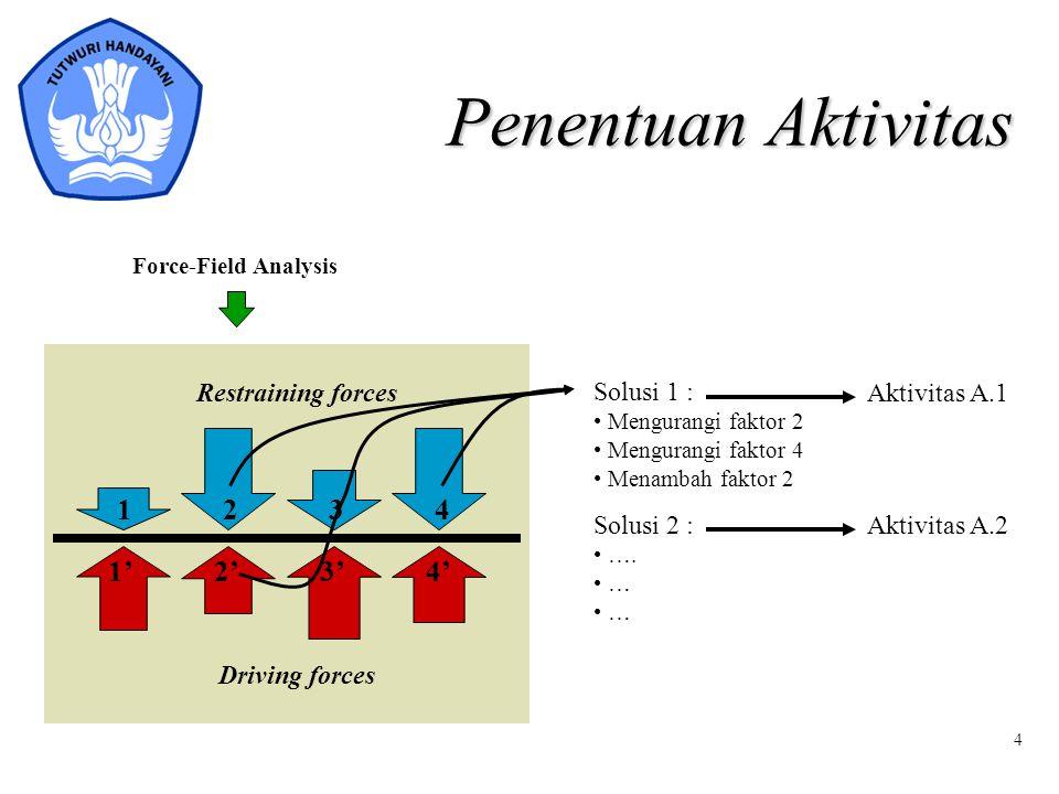 4 Penentuan Aktivitas Restraining forces Driving forces 1234 1'2'3'4' Solusi 1 : Mengurangi faktor 2 Mengurangi faktor 4 Menambah faktor 2 Solusi 2 :
