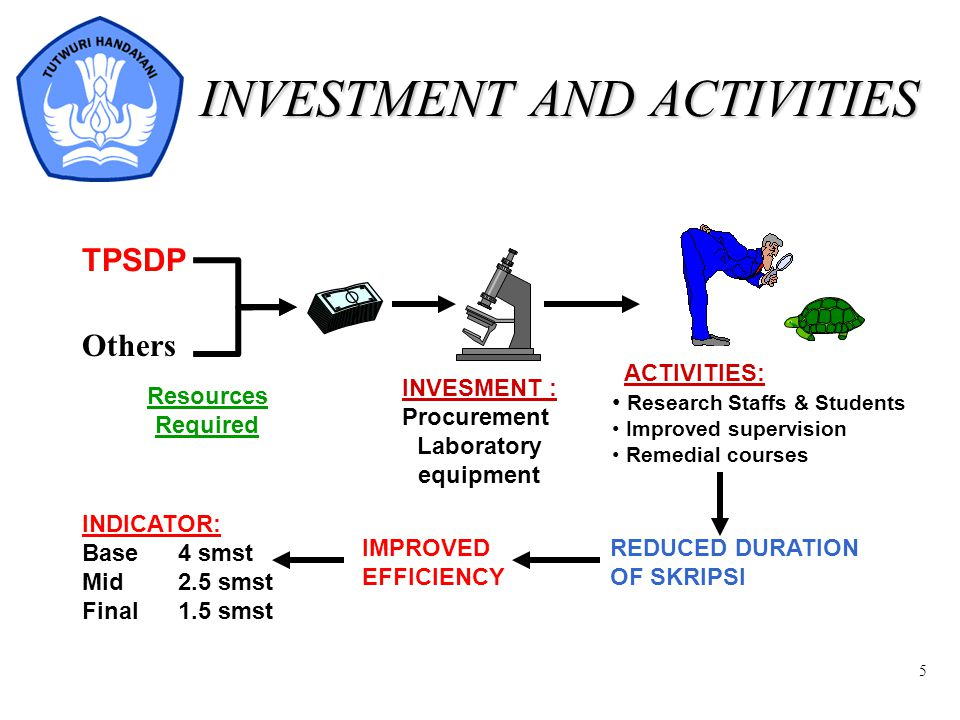 5 INVESTMENT AND ACTIVITIES INVESMENT : Procurement Laboratory equipment REDUCED DURATION OF SKRIPSI IMPROVED EFFICIENCY INDICATOR: Base4 smst Mid2.5 smst Final1.5 smst ACTIVITIES: Research Staffs & Students Improved supervision Remedial courses Resources Required TPSDP Others