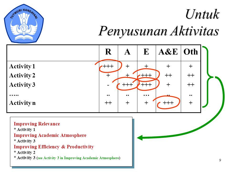 9 + ++.. + ++ +.. +++ + +++ … + +++.. + +++ + -.. ++ Activity 1 Activity 2 Activity 3 ….. Activity n OthA&EEAR Untuk Penyusunan Aktivitas Improving Re