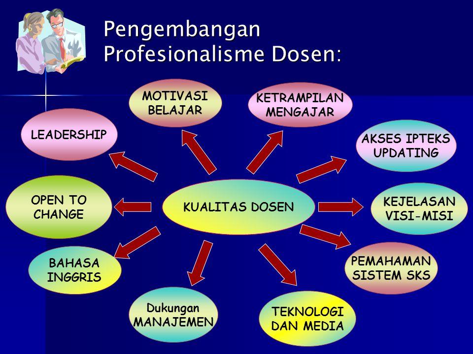 Pengembangan Profesionalisme Dosen: KUALITAS DOSEN MOTIVASI BELAJAR KETRAMPILAN MENGAJAR AKSES IPTEKS UPDATING LEADERSHIP PEMAHAMAN SISTEM SKS KEJELAS