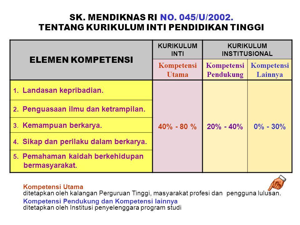 SK. MENDIKNAS RI NO. 045/U/2002. TENTANG KURIKULUM INTI PENDIDIKAN TINGGI ELEMEN KOMPETENSI KURIKULUM INTI KURIKULUM INSTITUSIONAL Kompetensi Utama Ko