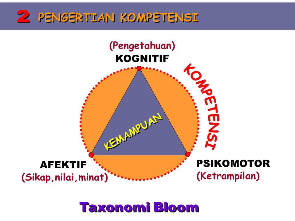 KOGNITIF (Pengetahuan) PSIKOMOTOR (Ketrampilan) AFEKTIF (Sikap,nilai,minat) Taxonomi Bloom PENGERTIAN KOMPETENSI KEMAMPUAN