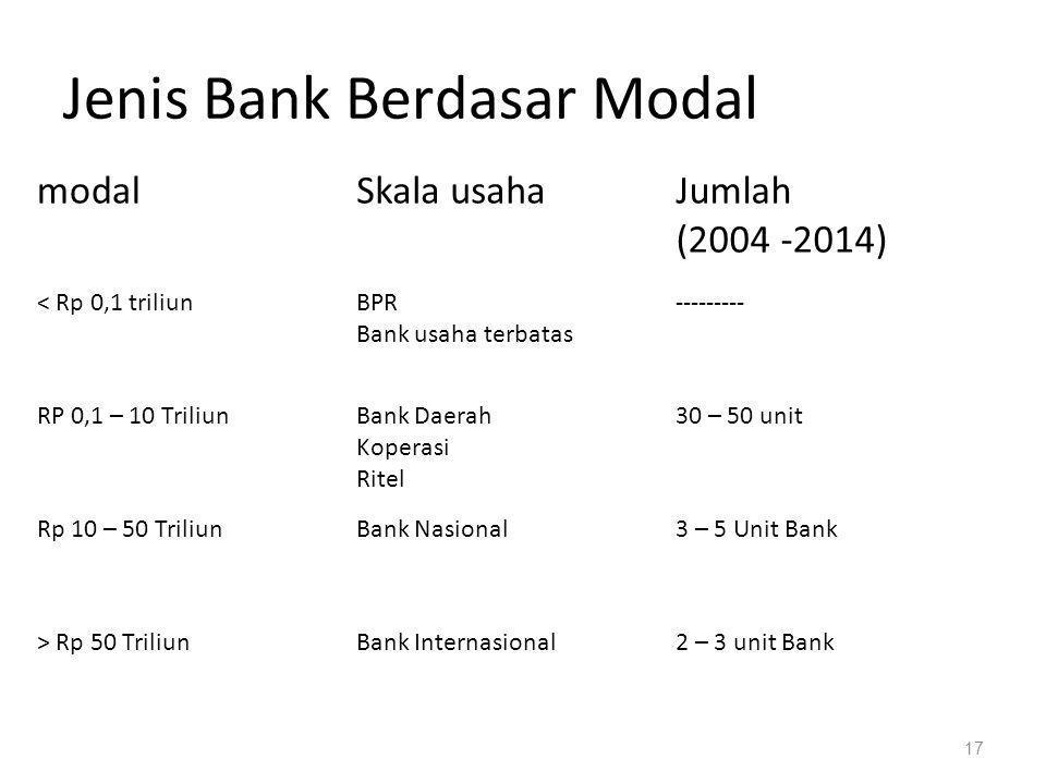 17 Jenis Bank Berdasar Modal modalSkala usahaJumlah (2004 -2014) < Rp 0,1 triliunBPR Bank usaha terbatas --------- RP 0,1 – 10 TriliunBank Daerah Koperasi Ritel 30 – 50 unit Rp 10 – 50 TriliunBank Nasional3 – 5 Unit Bank > Rp 50 TriliunBank Internasional2 – 3 unit Bank