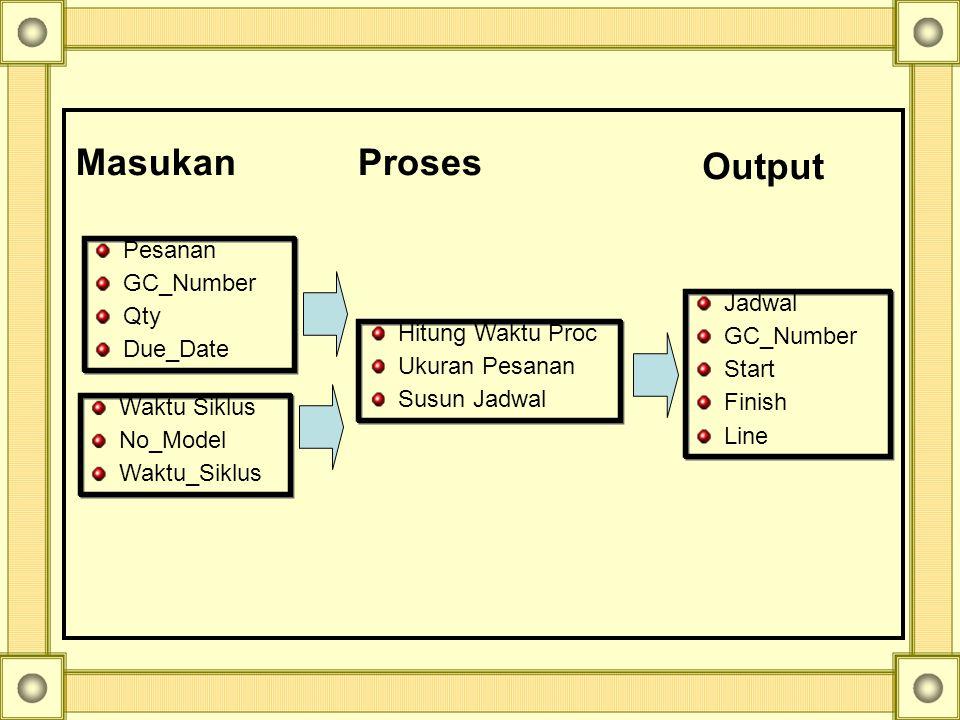 Jadwal GC_Number Start Finish Line Pesanan GC_Number Qty Due_Date Hitung Waktu Proc Ukuran Pesanan Susun Jadwal MasukanProses Output Waktu Siklus No_M