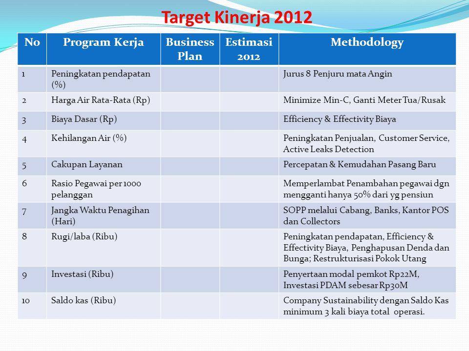 Target Kinerja 2012 NoProgram KerjaBusiness Plan Estimasi 2012 Methodology 1Peningkatan pendapatan (%) Jurus 8 Penjuru mata Angin 2Harga Air Rata-Rata