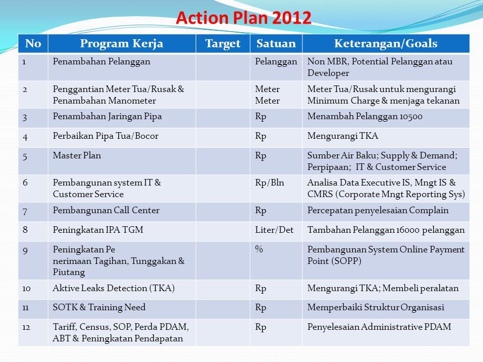 Action Plan 2012 NoProgram KerjaTargetSatuanKeterangan/Goals 1Penambahan PelangganPelangganNon MBR, Potential Pelanggan atau Developer 2Penggantian Me