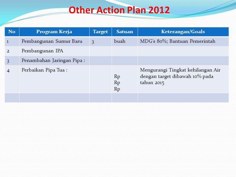 Other Action Plan 2012 NoProgram KerjaTargetSatuanKeterangan/Goals 1Pembangunan Sumur Baru3buahMDG's 80%; Bantuan Pemerintah 2Pembangunan IPA 3Penamba