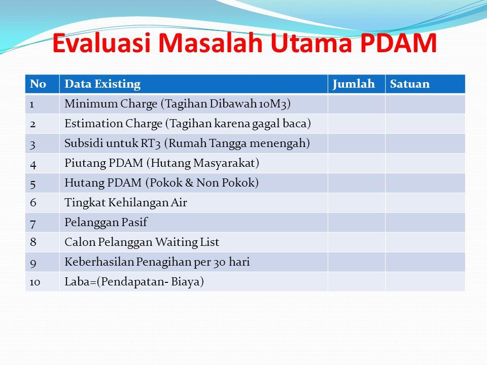 Evaluasi Masalah Utama PDAM NoData ExistingJumlahSatuan 1Minimum Charge (Tagihan Dibawah 10M3) 2Estimation Charge (Tagihan karena gagal baca) 3Subsidi
