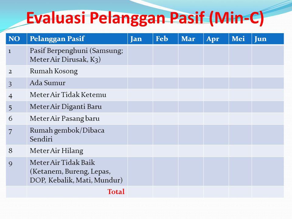 Evaluasi Pelanggan Pasif (Min-C) NOPelanggan PasifJanFebMarAprMeiJun 1Pasif Berpenghuni (Samsung; Meter Air Dirusak, K3) 2Rumah Kosong 3Ada Sumur 4Met