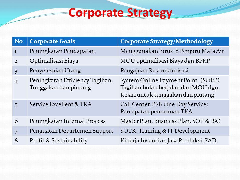 Corporate Strategy NoCorporate GoalsCorporate Strategy/Methodology 1Peningkatan PendapatanMenggunakan Jurus 8 Penjuru Mata Air 2Optimalisasi BiayaMOU