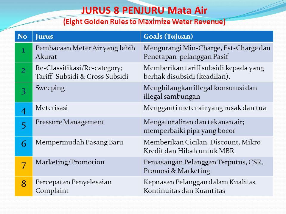 JURUS 8 PENJURU Mata Air (Eight Golden Rules to Maximize Water Revenue) NoJurusGoals (Tujuan) 1 Pembacaan Meter Air yang lebih Akurat Mengurangi Min-C