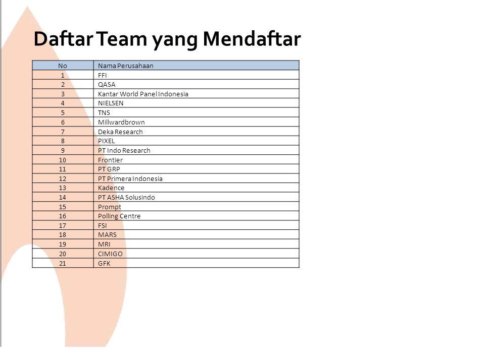 Daftar Team yang Mendaftar NoNama Perusahaan 1FFI 2QASA 3Kantar World Panel Indonesia 4NIELSEN 5TNS 6Millwardbrown 7Deka Research 8PIXEL 9PT Indo Rese