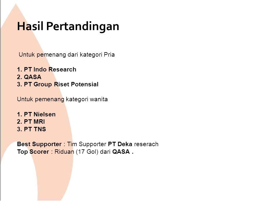 Untuk pemenang dari kategori Pria 1. PT Indo Research 2. QASA 3. PT Group Riset Potensial Untuk pemenang kategori wanita 1. PT Nielsen 2. PT MRI 3. PT