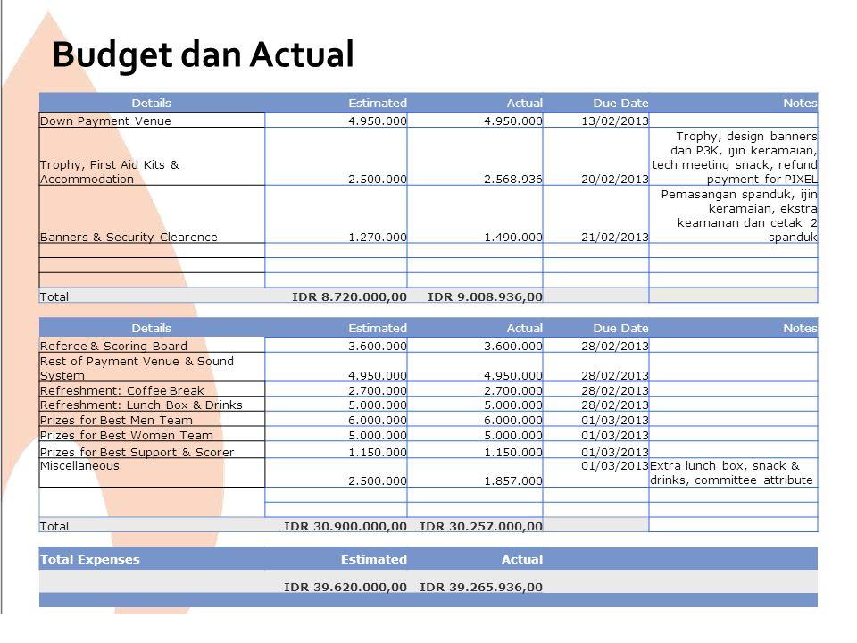 Rangkuman Pemasukkan dan Pengeluaran Event Budget for Perpi Futsal 2013: INCOME SUMMARY Team Register EstimatedActual EstimatedActual 1619Team @900.000IDR 14.400.000IDR 17.100.000,00 43900.000IDR 3.600.000IDR 2.700.000,00 1 Pixel refund payment900.000 IDR 900.000,00 IDR 18.000.000IDR 20.700.000 Sponsor EstimatedActual EstimatedActual 33welcome banner @3.000.000IDR 9.000.000,00 54inside banner @2.500.000IDR 12.500.000,00IDR 10.000.000,00 11banners @1.000.000IDR 1.000.000,00 IDR 22.500.000 IDR 20.000.000