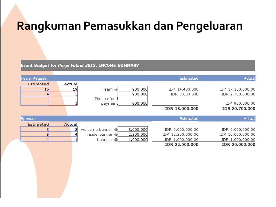 Rangkuman Pemasukkan dan Pengeluaran Event Budget for Perpi Futsal 2013: INCOME SUMMARY Team Register EstimatedActual EstimatedActual 1619Team @900.00