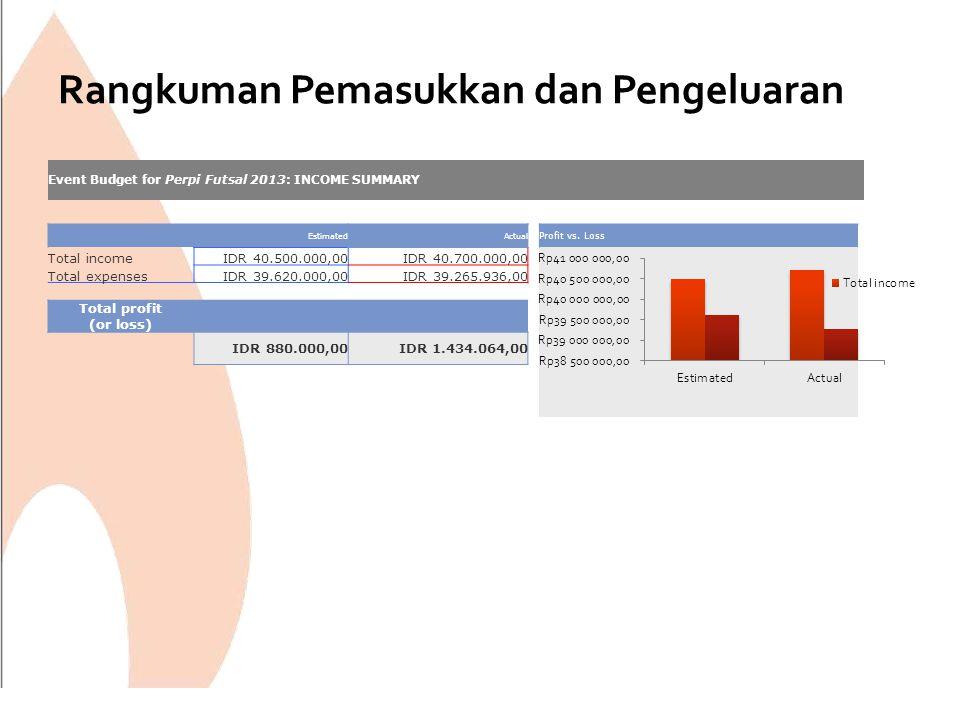 Rangkuman Pemasukkan dan Pengeluaran Event Budget for Perpi Futsal 2013: INCOME SUMMARY EstimatedActual Profit vs. Loss Total incomeIDR 40.500.000,00I