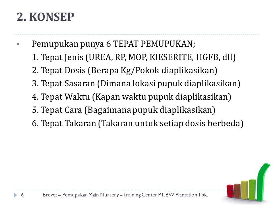 2. KONSEP  Pemupukan punya 6 TEPAT PEMUPUKAN; 1. Tepat Jenis (UREA, RP, MOP, KIESERITE, HGFB, dll) 2. Tepat Dosis (Berapa Kg/Pokok diaplikasikan) 3.