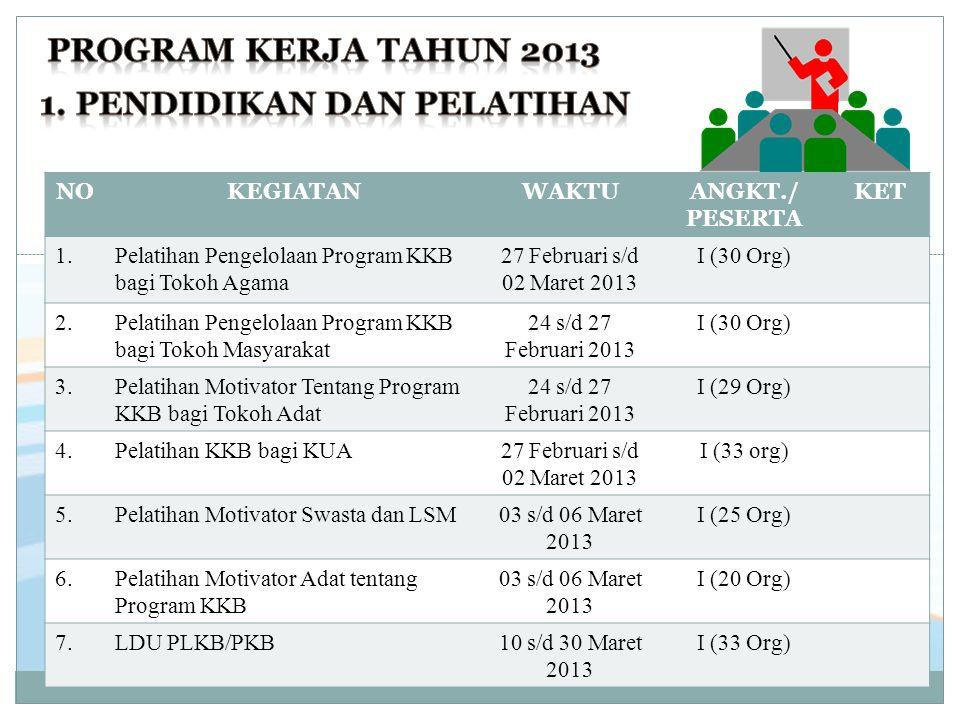 NOKEGIATANWAKTUANGKT./ PESERTA KET 1.Pelatihan Pengelolaan Program KKB bagi Tokoh Agama 27 Februari s/d 02 Maret 2013 I (30 Org) 2.Pelatihan Pengelola