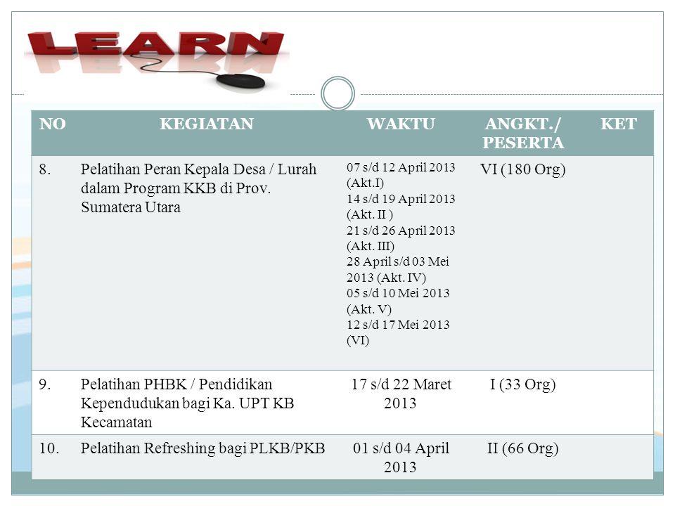 NOKEGIATANWAKTUANGKT./ PESERTA KET 8.8.Pelatihan Peran Kepala Desa / Lurah dalam Program KKB di Prov. Sumatera Utara 07 s/d 12 April 2013 (Akt.I) 14 s