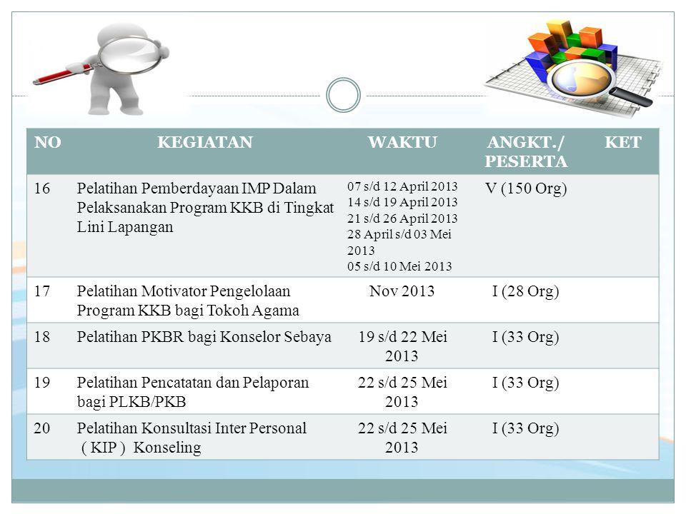 NOKEGIATANWAKTUANGKT./ PESERTA KET 16Pelatihan Pemberdayaan IMP Dalam Pelaksanakan Program KKB di Tingkat Lini Lapangan 07 s/d 12 April 2013 14 s/d 19