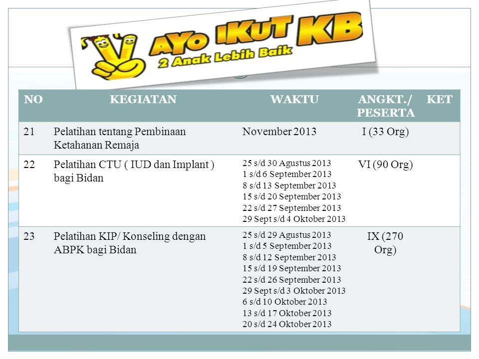 NOKEGIATANWAKTUANGKT./ PESERTA KET 21Pelatihan tentang Pembinaan Ketahanan Remaja November 2013I (33 Org) 22Pelatihan CTU ( IUD dan Implant ) bagi Bid