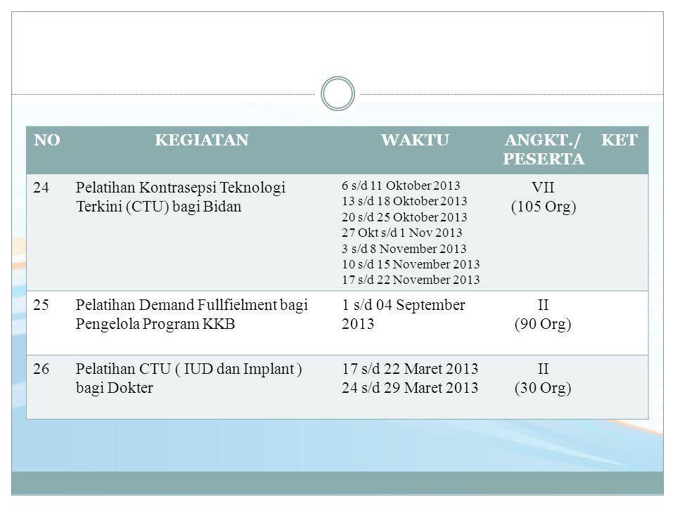 NOKEGIATANWAKTUANGKT./ PESERTA KET 24Pelatihan Kontrasepsi Teknologi Terkini (CTU) bagi Bidan 6 s/d 11 Oktober 2013 13 s/d 18 Oktober 2013 20 s/d 25 O