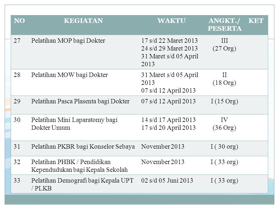 NOKEGIATANWAKTUANGKT./ PESERTA KET 2727Pelatihan MOP bagi Dokter17 s/d 22 Maret 2013 24 s/d 29 Maret 2013 31 Maret s/d 05 April 2013 III (27 Org) 2828