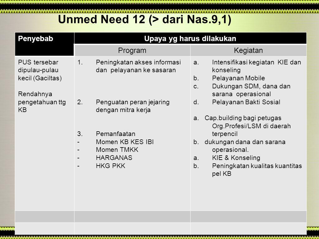 PenyebabUpaya yg harus dilakukan ProgramKegiatan PUS tersebar dipulau-pulau kecil (Gaciltas) Rendahnya pengetahuan ttg KB 1.Peningkatan akses informasi dan pelayanan ke sasaran 2.Penguatan peran jejaring dengan mitra kerja 3.Pemanfaatan -Momen KB KES IBI -Momen TMKK -HARGANAS -HKG PKK a.Intensifikasi kegiatan KIE dan konseling b.Pelayanan Mobile c.Dukungan SDM, dana dan sarana operasional d.Pelayanan Bakti Sosial a.