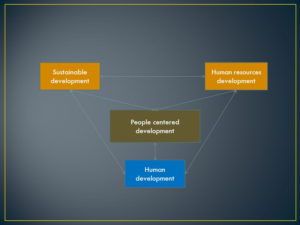 Sustainable development Human resources development Human development People centered development