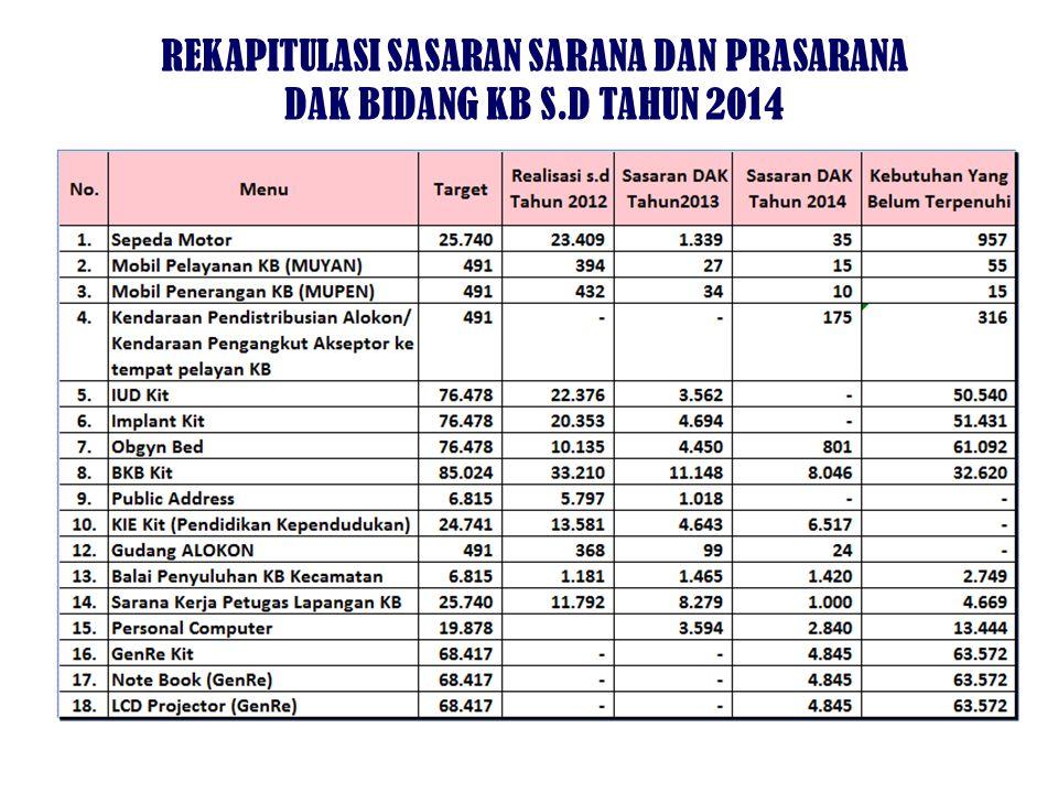 REKAPITULASI SASARAN SARANA DAN PRASARANA DAK BIDANG KB S.D TAHUN 2014