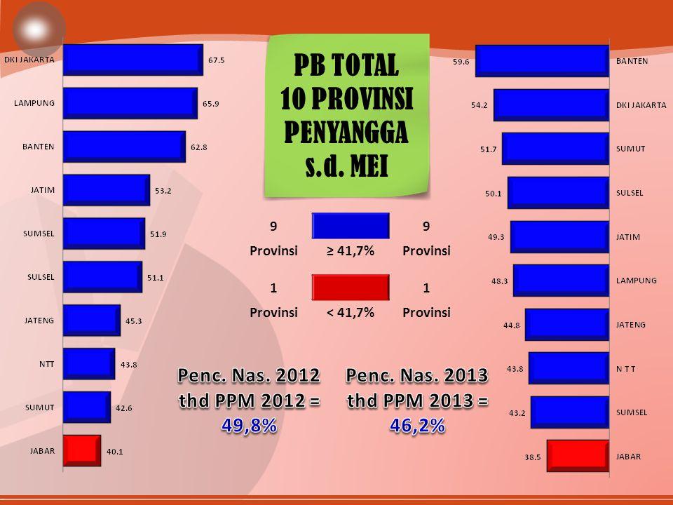 99 Provinsi≥ 41,7%Provinsi 11 < 41,7%Provinsi