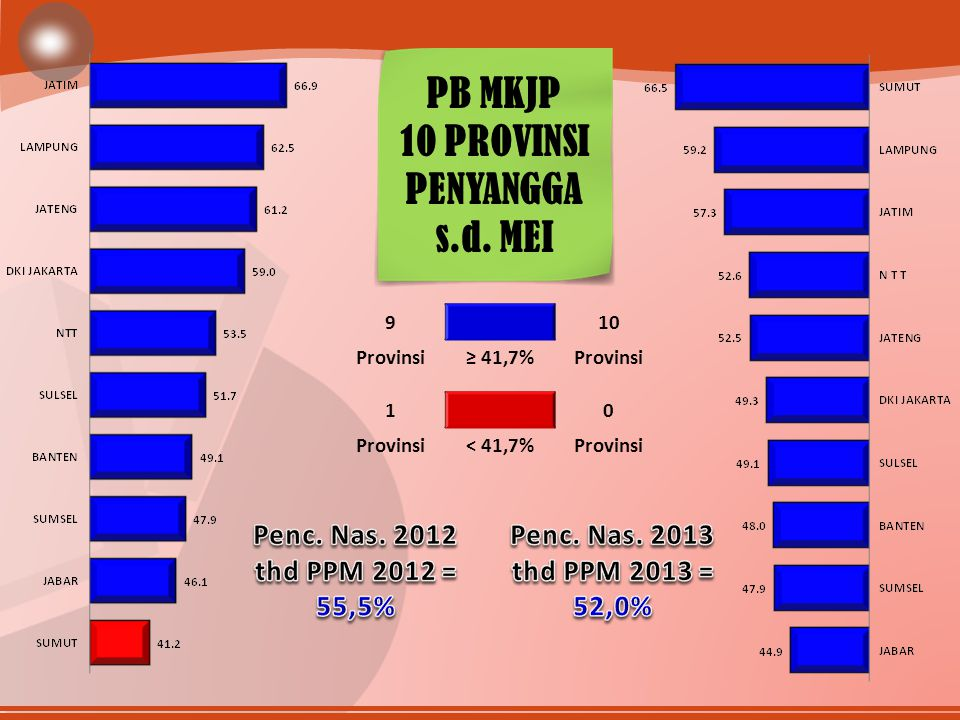 910 Provinsi≥ 41,7%Provinsi 10 < 41,7%Provinsi