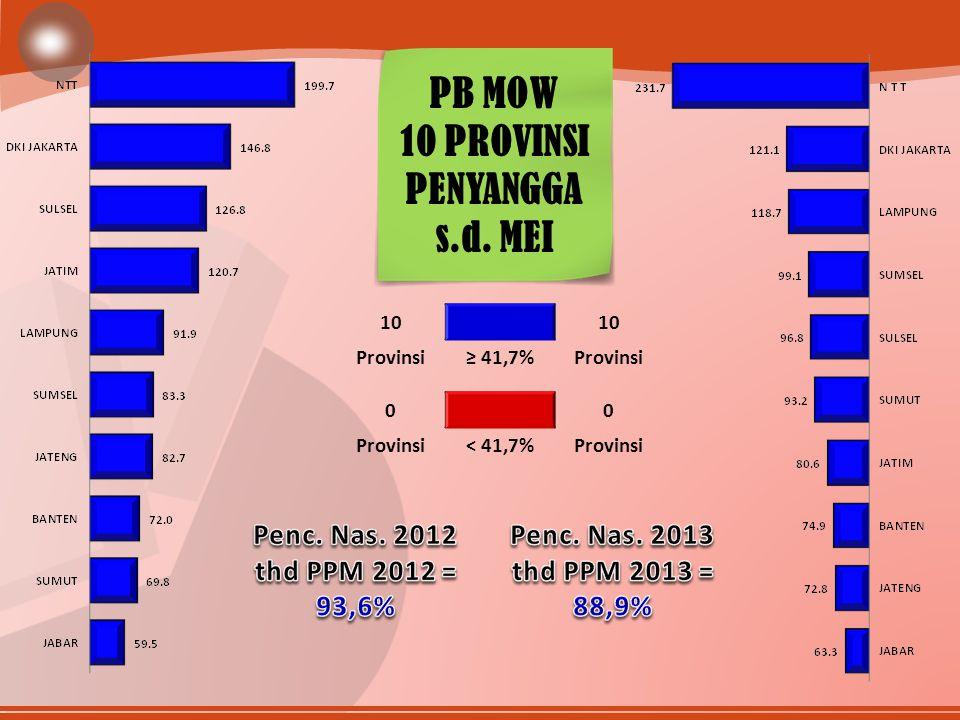 10 Provinsi≥ 41,7%Provinsi 00 < 41,7%Provinsi