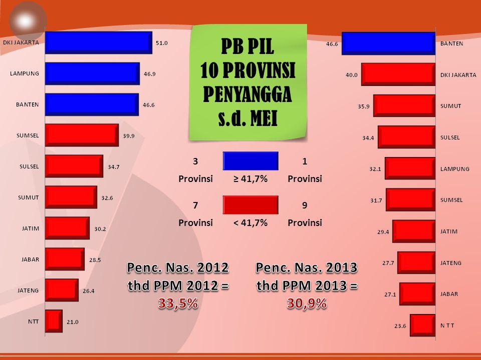 31 ≥ 41,7%Provinsi 79 < 41,7%Provinsi