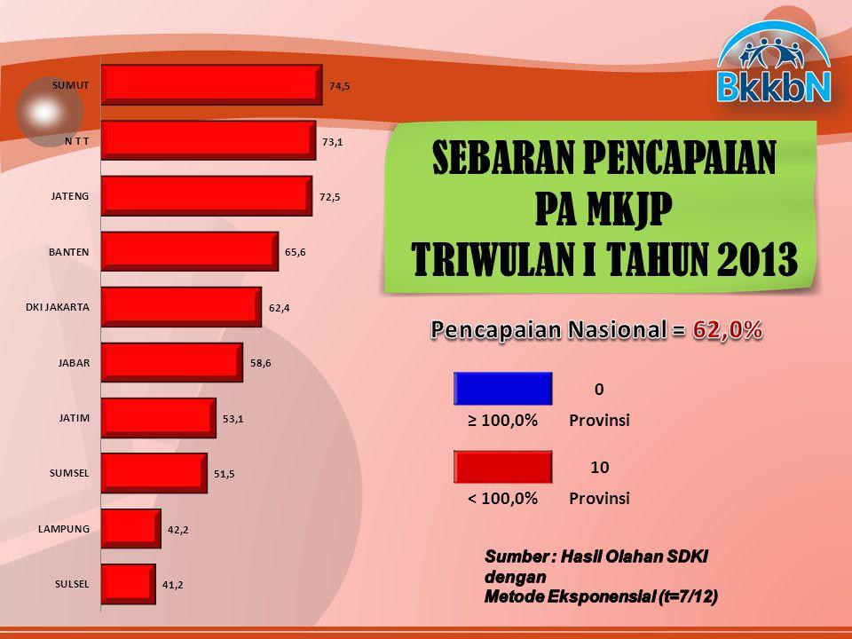 84 Provinsi≥ 41,7%Provinsi 26 < 41,7%Provinsi