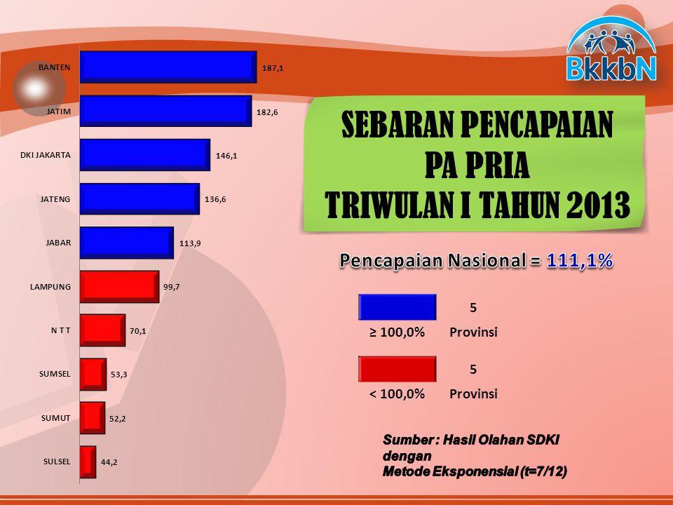 97 ≥ 41,7%Provinsi 13 < 41,7%Provinsi